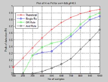 Implementation of cooperative spectrum sensing using cognitive radio testbed