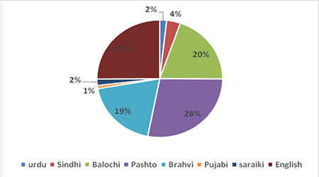 Multilingual OCR systems for the regional languages in Balochistan