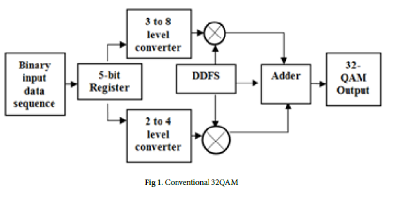 Minimization of power and area of digital modulator for cellular communication using cadence in 180nm, 90nm and 45nm CMOS technology