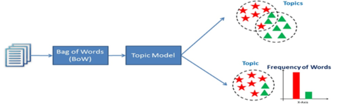 Textual Mining- Evaluation of Mann Ki Baat Repository
