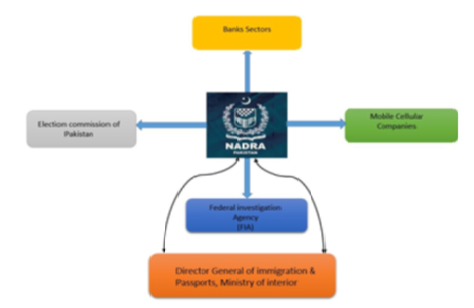Analyzing distributed denial of service attacks in cloud computing towards the Pakistan information technology industry