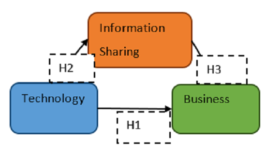 The influence of technology on business performance: The mediating role of information sharing