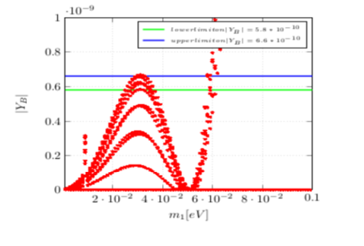 Non-Unitarity in Neutrino mixing matrix and two and three flavored non resonant Leptogenesis from CP violation