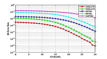 Performance evaluation of chaotic spreading codes in massive MIMO OFDM system