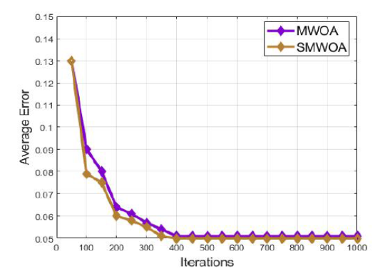 A search space enhanced modified whale optimization algorithm for feature selection in large-scale microarray datasets
