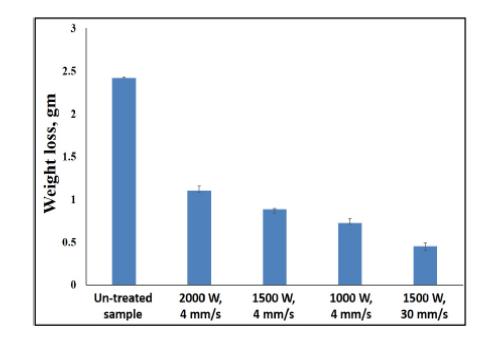 Enhancement of the tribological performance of pure titanium (CP-Ti) through YAG laser technique