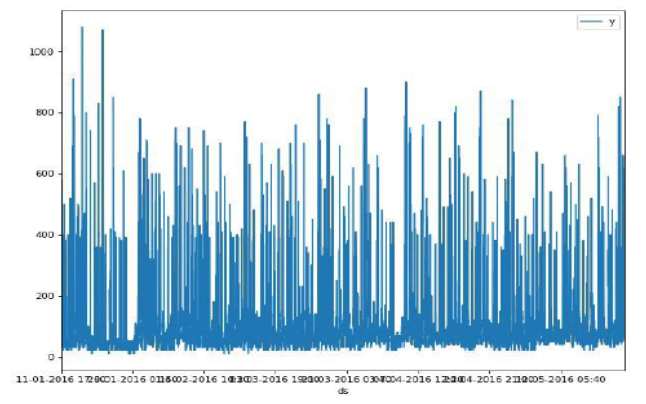 Electricity requirement prediction using time series and Facebook's PROPHET