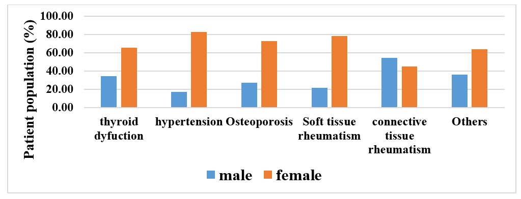 Prevalence of comorbid conditions in rheumatoid arthritic patients diagnosed at a rheumatology clinic at a tertiary care hospital of western India