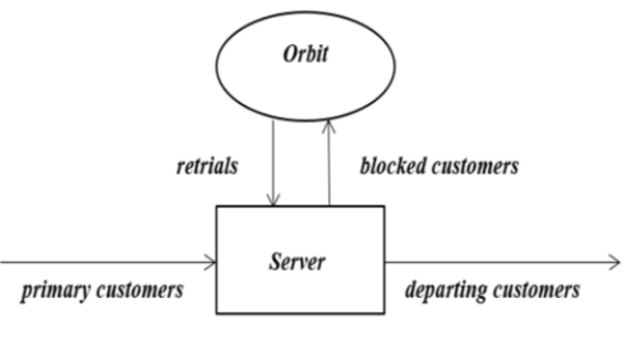 A Two-State Retrial Queueing Model with Feedback having Two Identical Parallel Servers
