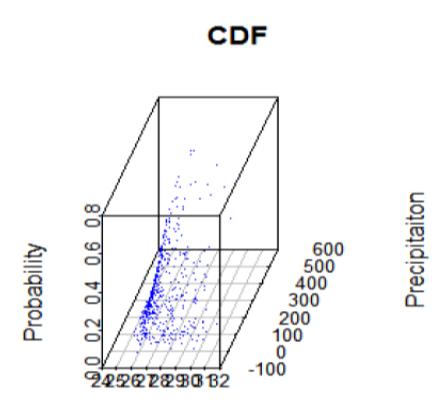 Modeling Temperature and Precipitation in Hyderabad and Medak Using Copula