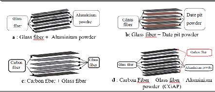 Mechanical properties of an aluminium-carbon fiber composite for aircraft wing spar applications