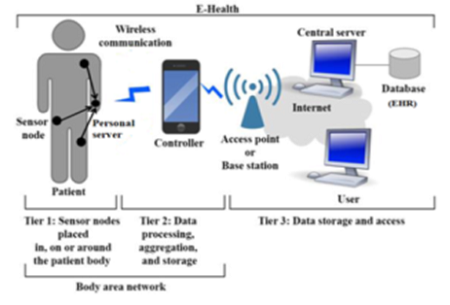 Secured Key Agreement Schemes in Wireless Body Area Network — A Review