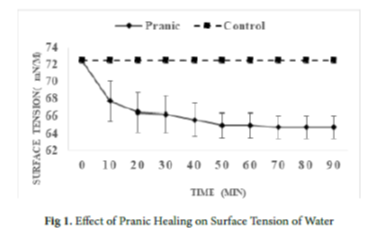 Reduction in Surface Tension of Water Due to Pranic Healing