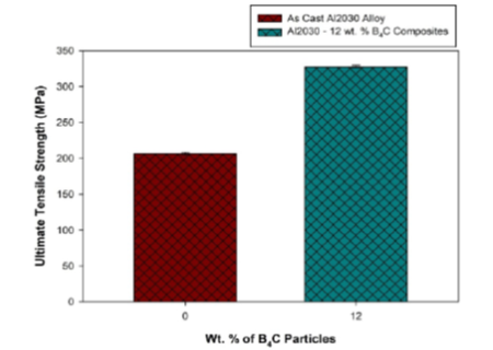 Microstructure, Tensile and Flexural Strength of Boron Carbide Particles Reinforced Al2030 Alloy Composites
