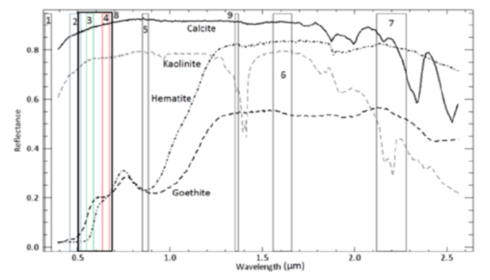 Application of Feature Based Principal Component Analysis (FPCA) technique on Landsat8 OLI multispectral data to map Kimberlite pipes