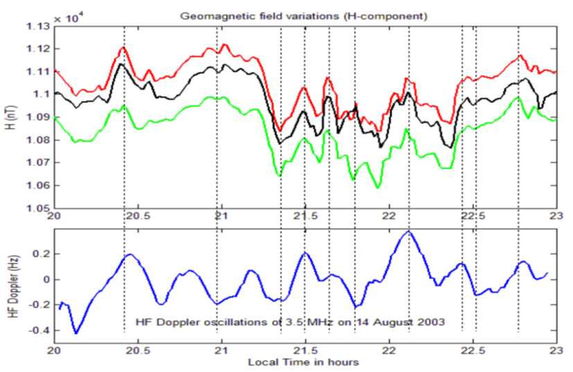 Observations of long period HF Doppler oscillations over the dip equatorial ionosphere in the Indian longitudinal sector