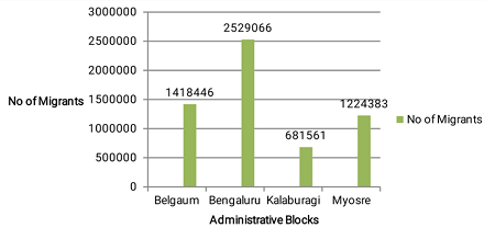 Trends and challenges of rural-urban migration in Karnataka, India: An overview